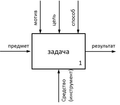 Модель деятельности Дибровы